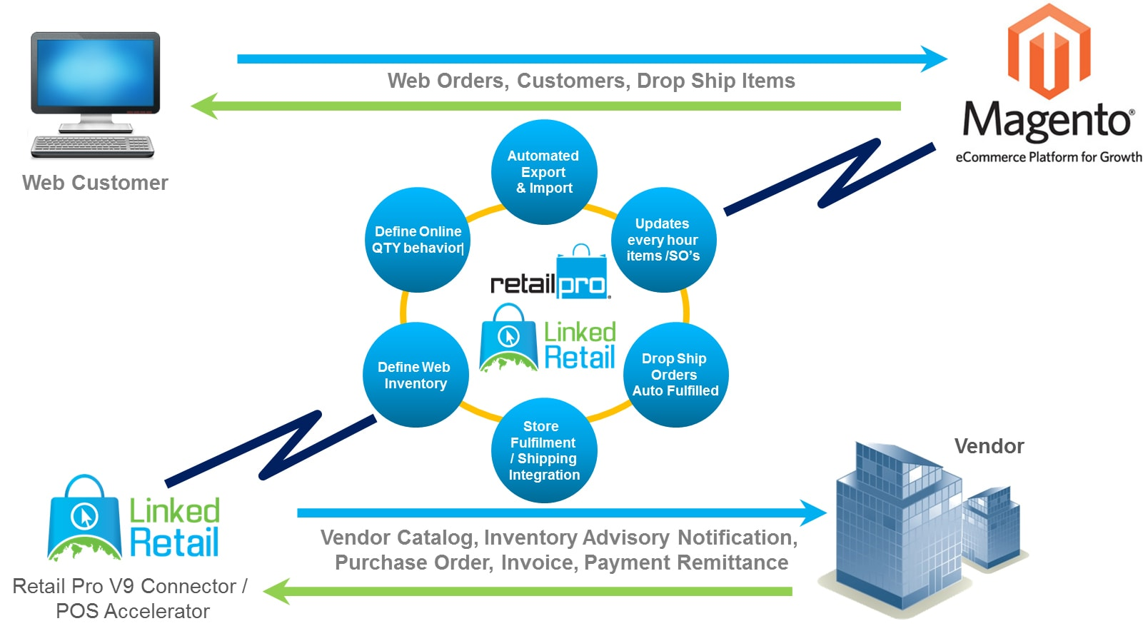 Linked-Retail-ecomm-and-Vendor-Connect-Flow-Chart